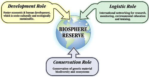 Biosphere Reserve functions: conservation, development & logistics,